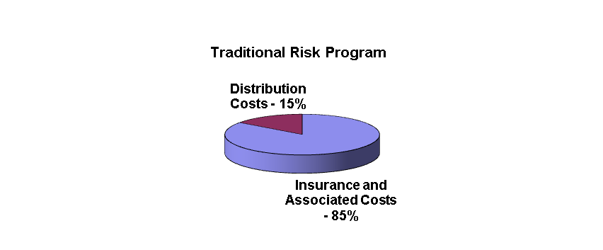 Traditional Risk Program